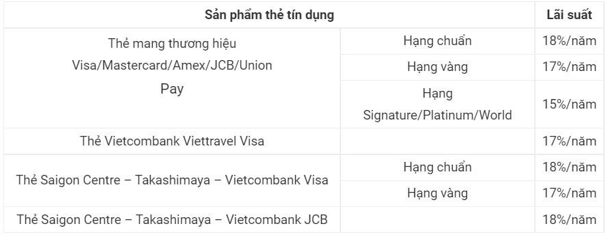 Lãi suất thẻ tín dụng Vietcombank