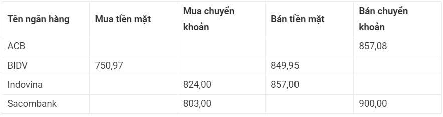 Tỷ giá tiền Đài Loan Tại Ngân Hàng